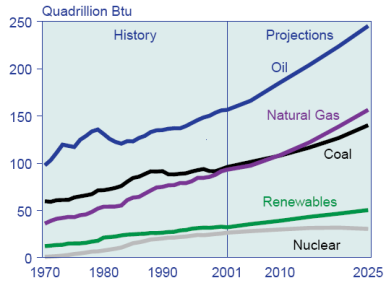 199px-World_energy_consumption,_1970-2025,_EIA.png